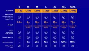 Reliance Jio 4G services announced – Unlimited Calls, Rs. 50/GB 4G Data