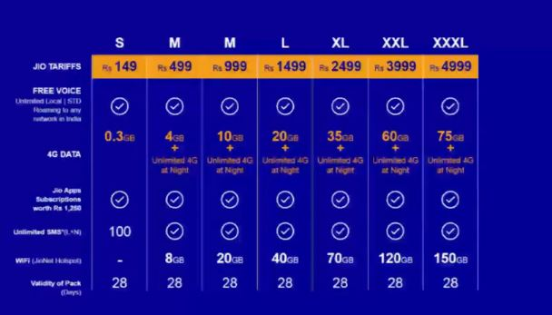 JIO 4G Tariff plans